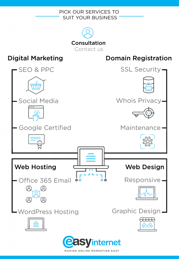 Pick & Mix Digital Marketing Services